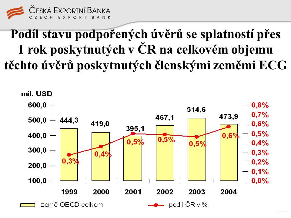 Podíl stavu podpořených úvěrů se splatností přes