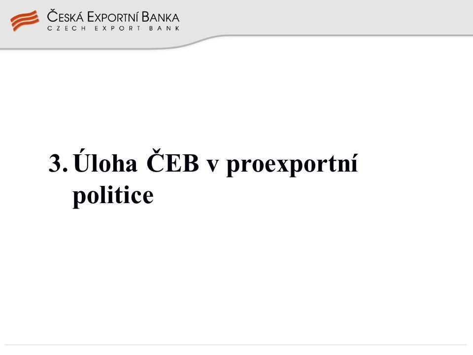 Úloha ČEB v proexportní politice