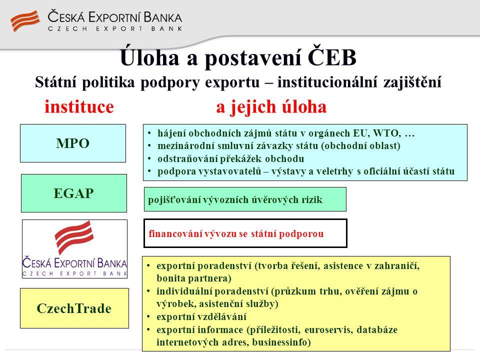 Státní politika podpory exportu – institucionální zajištění