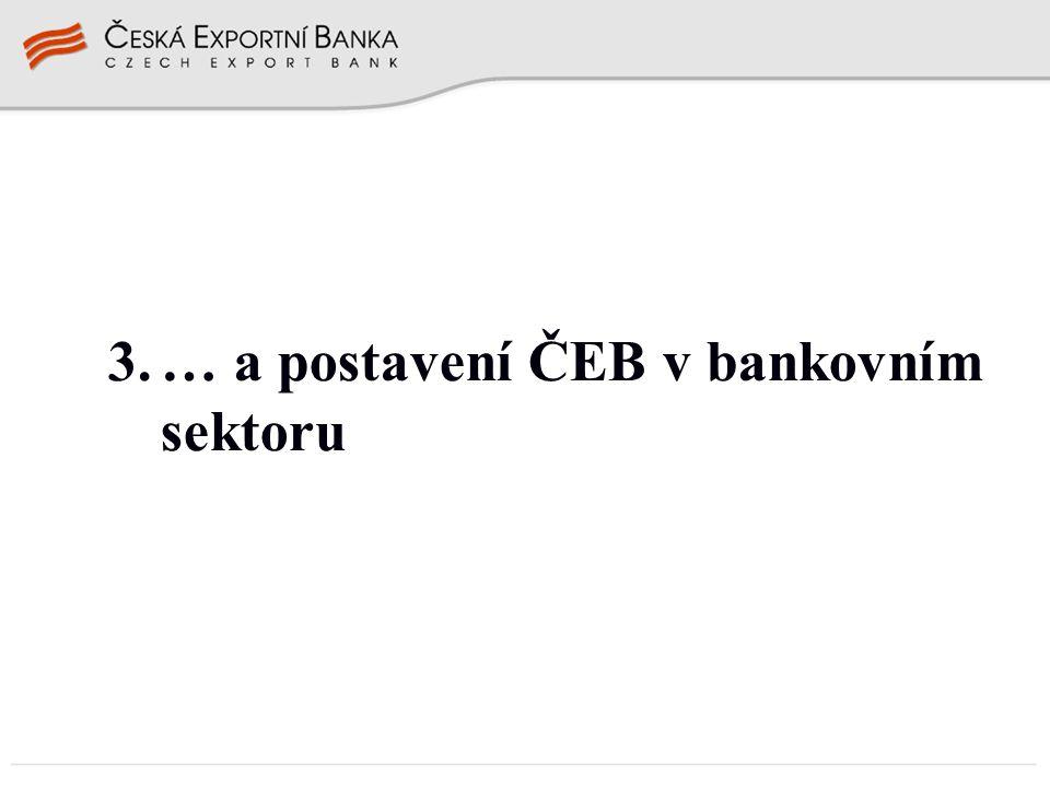 … a postavení ČEB v bankovním sektoru