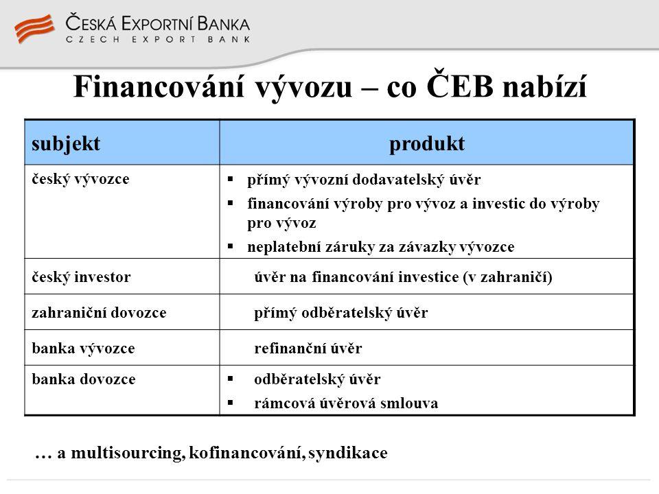 Financování vývozu – co ČEB nabízí