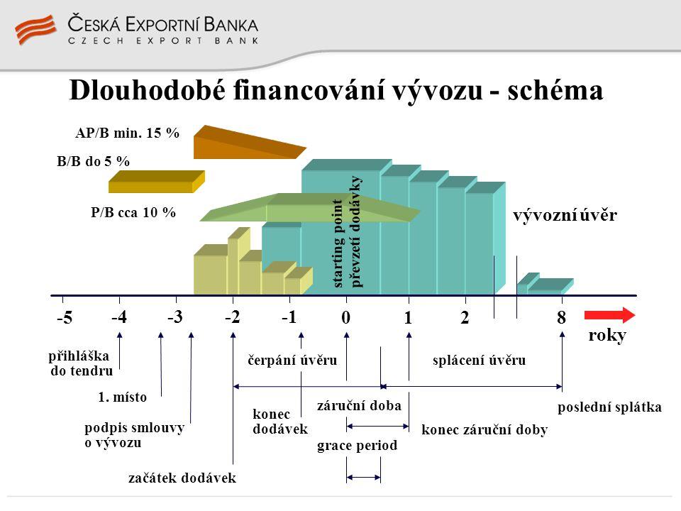Dlouhodobé financování vývozu - schéma
