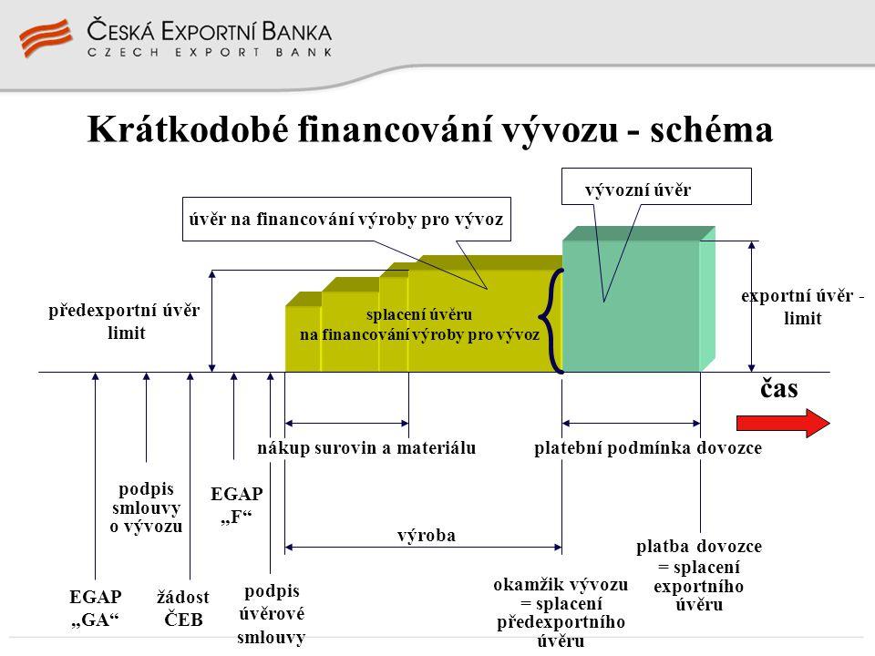 Krátkodobé financování vývozu - schéma