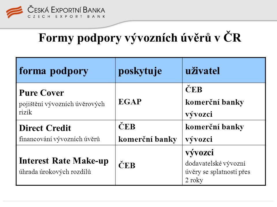 Formy podpory vývozních úvěrů v ČR