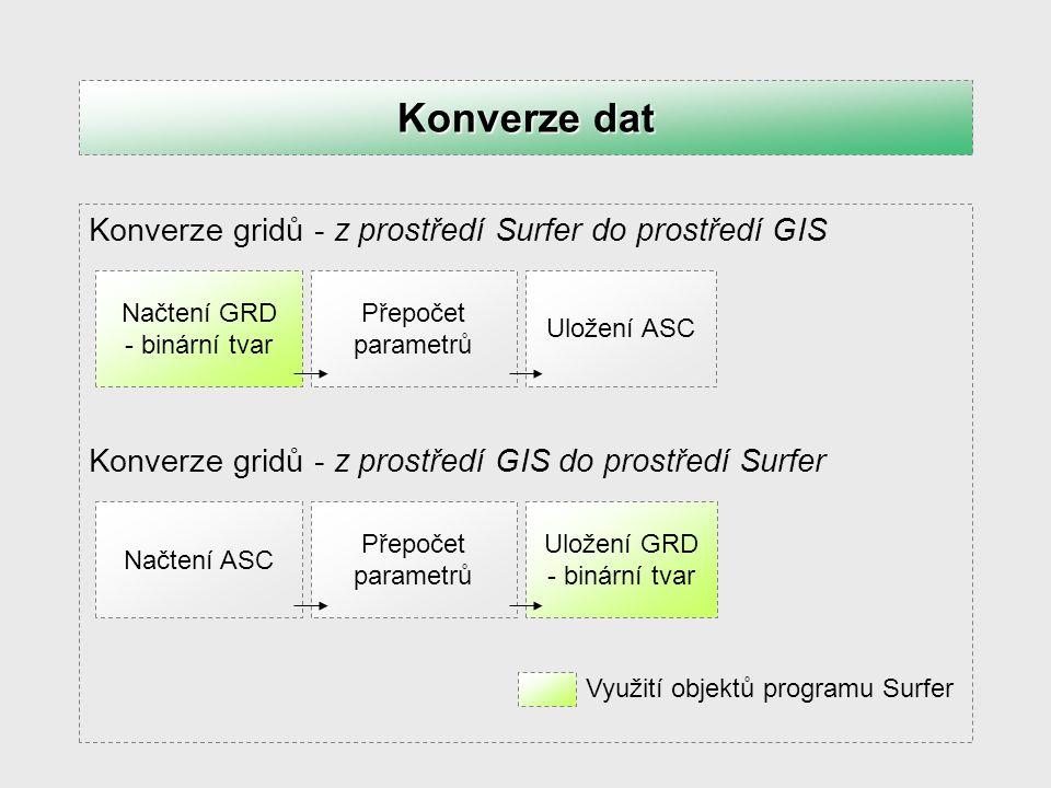 Konverze dat Konverze gridů - z prostředí Surfer do prostředí GIS
