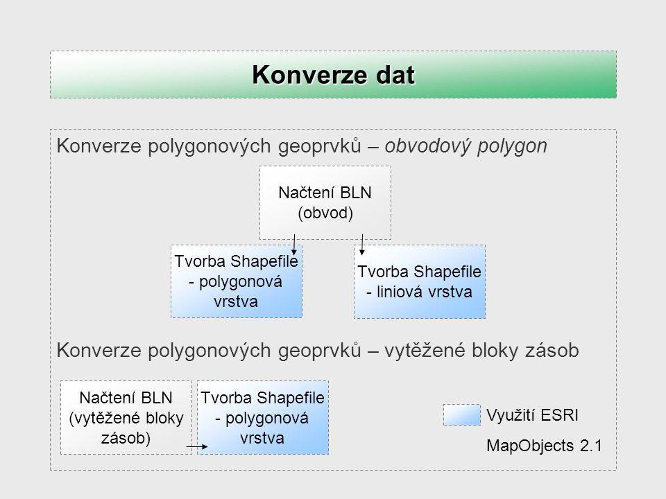 Konverze dat Konverze polygonových geoprvků – obvodový polygon