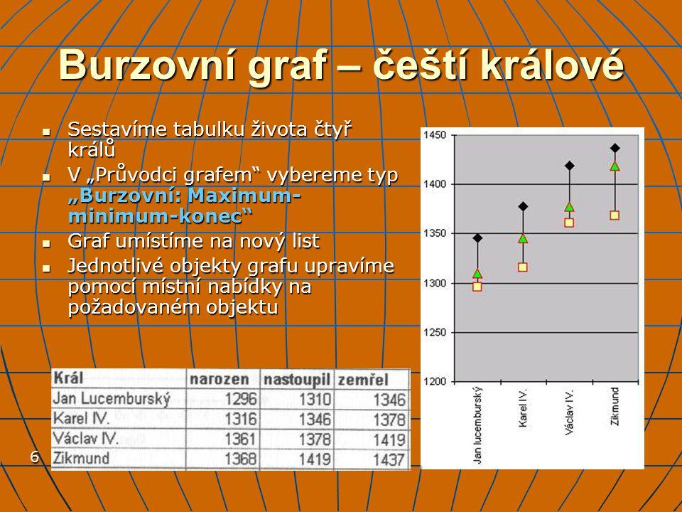 Burzovní graf – čeští králové