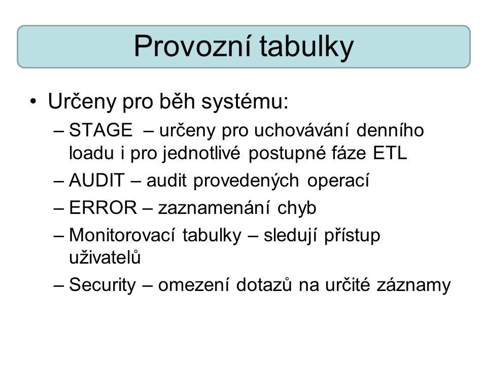Provozní tabulky Určeny pro běh systému: