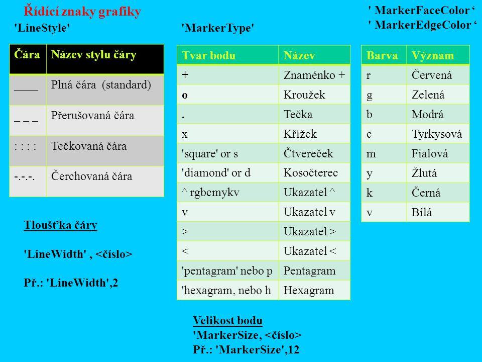 Řídící znaky grafiky MarkerFaceColor ' MarkerEdgeColor '