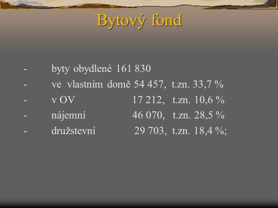 Bytový fond - byty obydlené 161 830