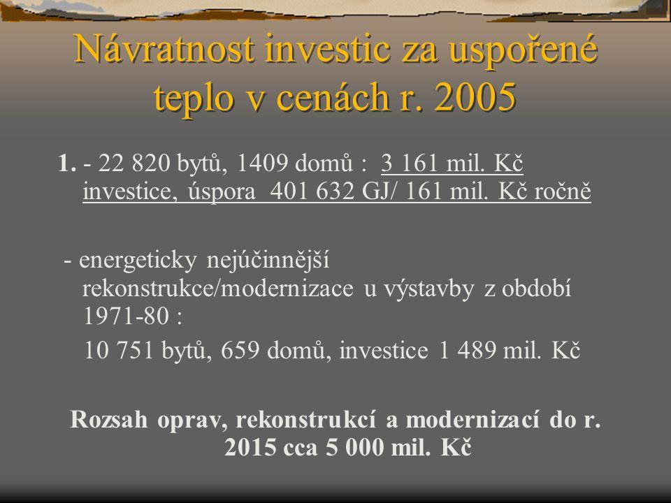 Návratnost investic za uspořené teplo v cenách r. 2005