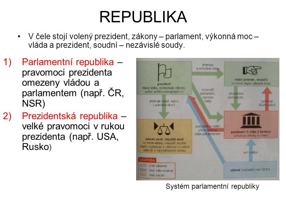 REPUBLIKA V čele stojí volený prezident, zákony – parlament, výkonná moc – vláda a prezident, soudní – nezávislé soudy.