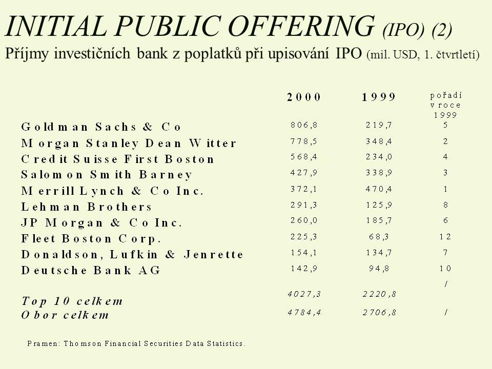 INITIAL PUBLIC OFFERING (IPO) (2) Příjmy investičních bank z poplatků při upisování IPO (mil.