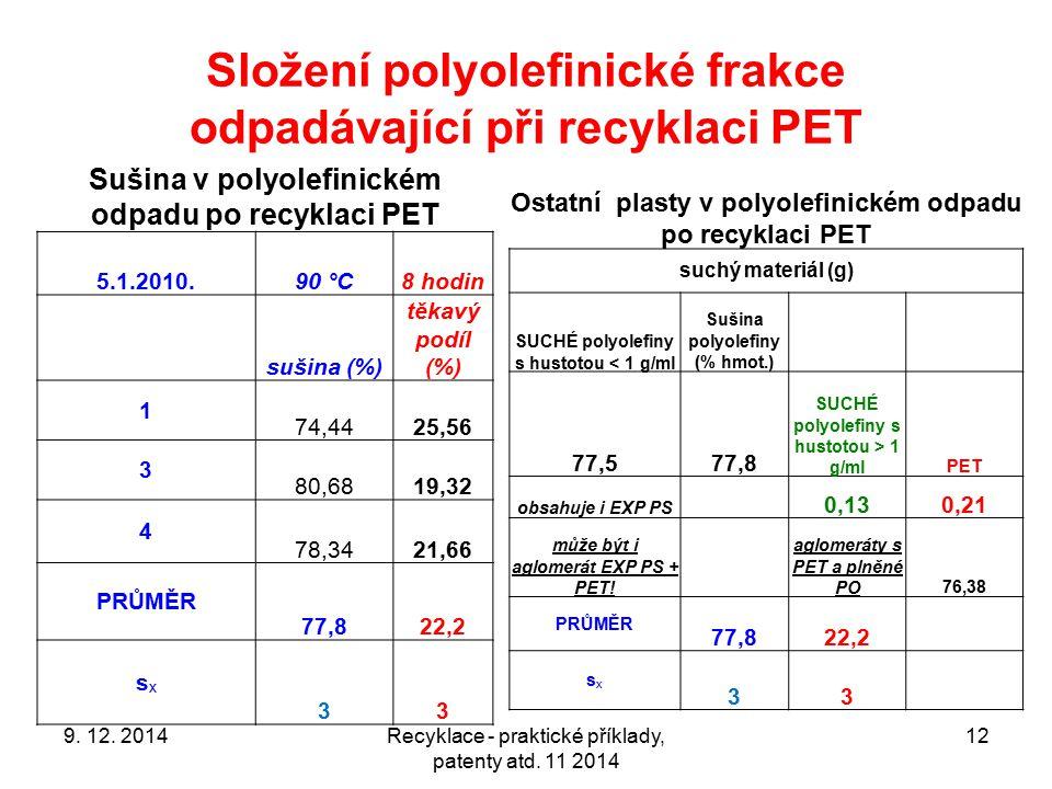 Složení polyolefinické frakce odpadávající při recyklaci PET