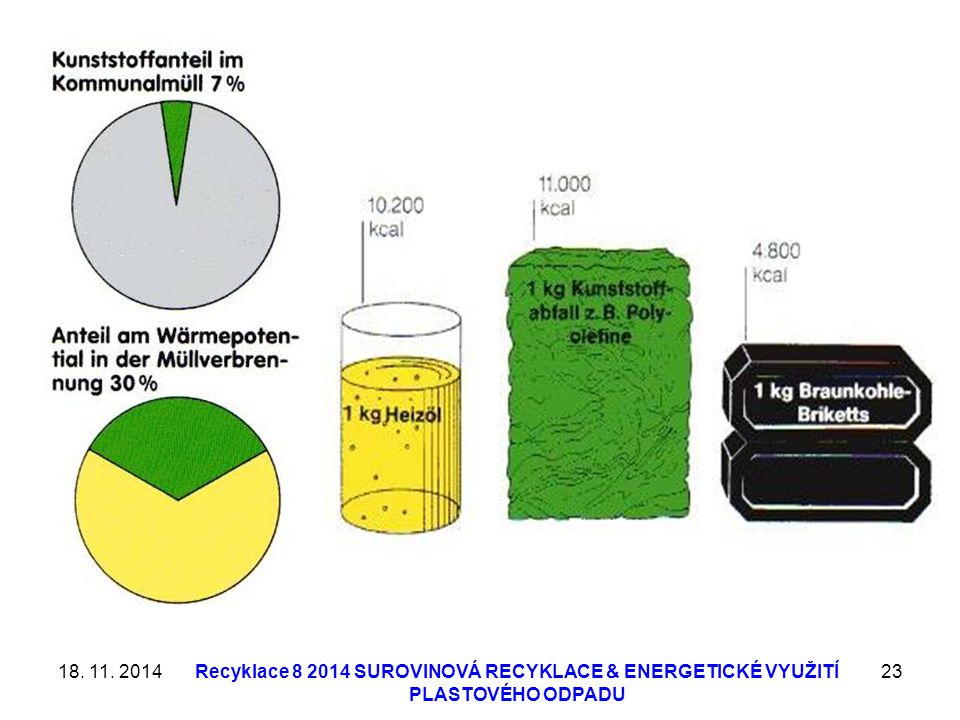 18. 11. 2014 Recyklace 8 2014 SUROVINOVÁ RECYKLACE & ENERGETICKÉ VYUŽITÍ PLASTOVÉHO ODPADU