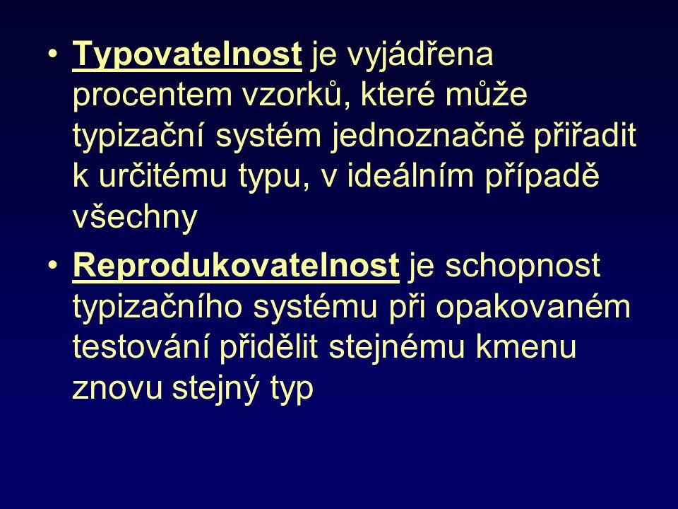 Typovatelnost je vyjádřena procentem vzorků, které může typizační systém jednoznačně přiřadit k určitému typu, v ideálním případě všechny