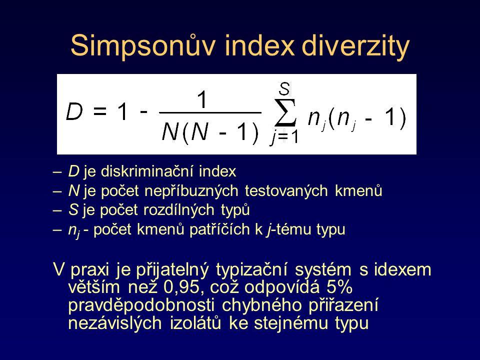 Simpsonův index diverzity