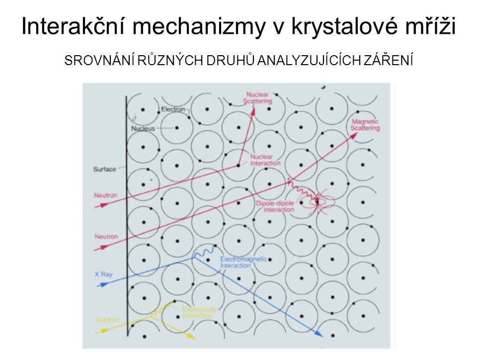 Interakční mechanizmy v krystalové mříži SROVNÁNÍ RŮZNÝCH DRUHŮ ANALYZUJÍCÍCH ZÁŘENÍ
