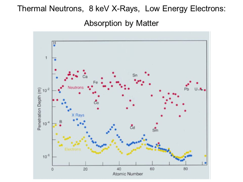 Thermal Neutrons, 8 keV X-Rays, Low Energy Electrons: