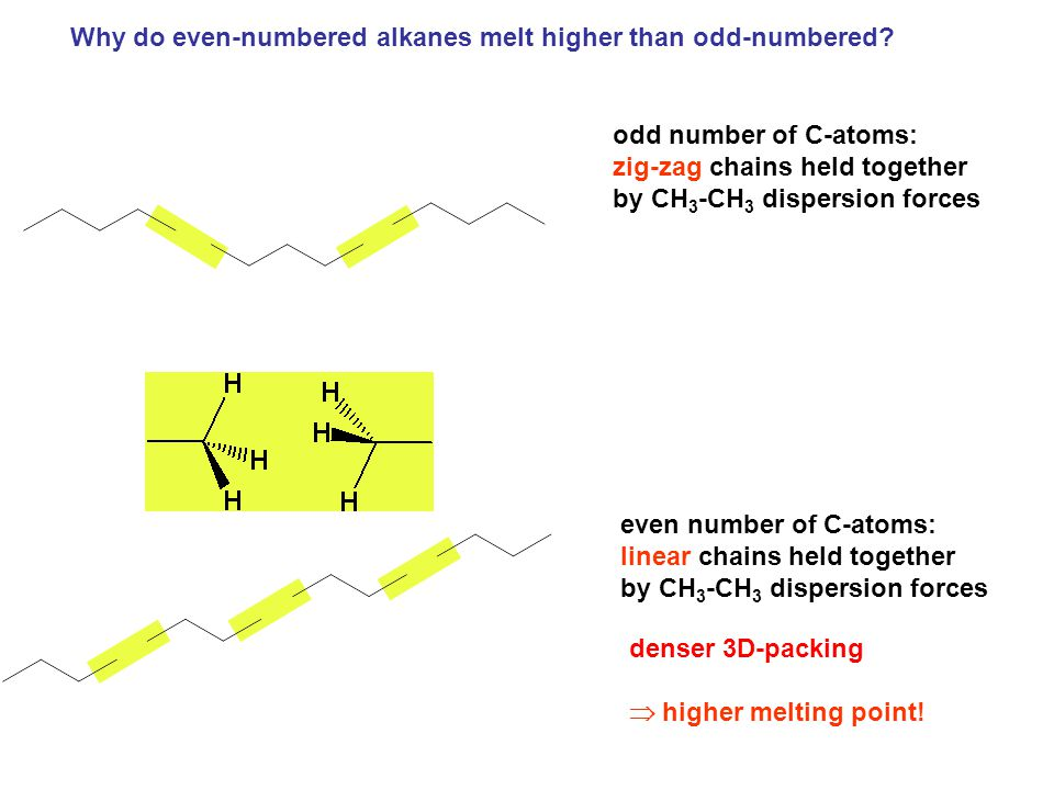 Why do even-numbered alkanes melt higher than odd-numbered