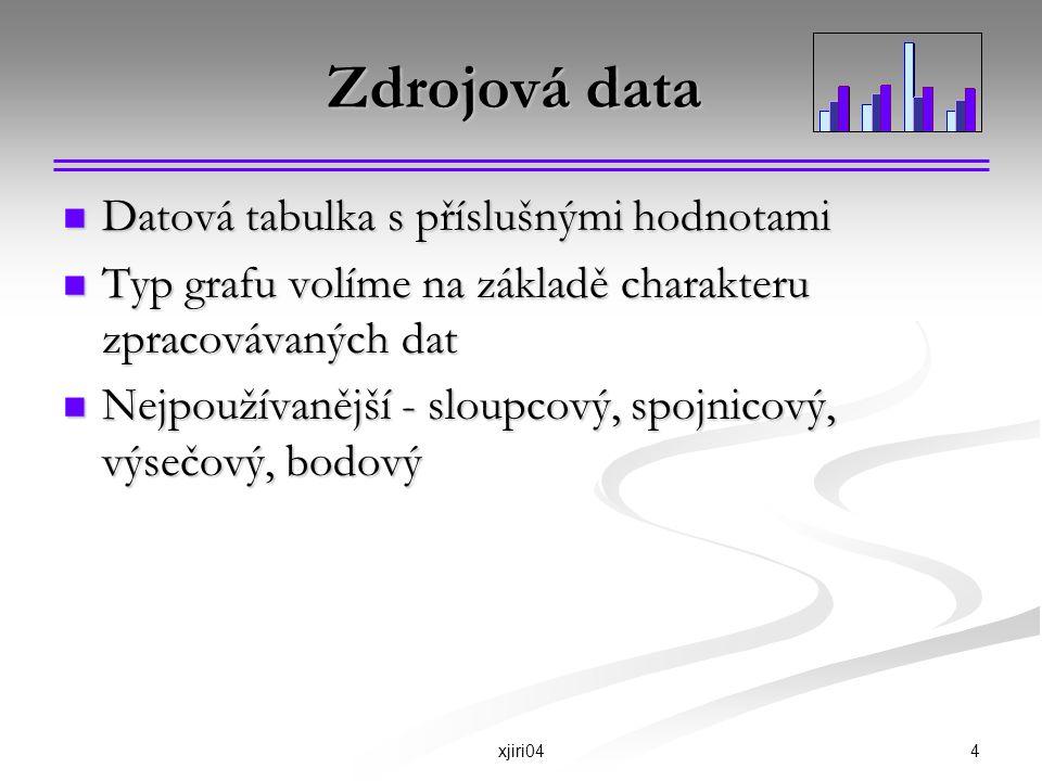 Zdrojová data Datová tabulka s příslušnými hodnotami