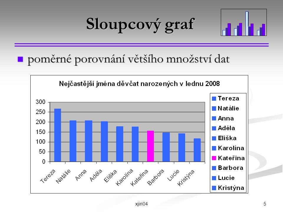 Sloupcový graf poměrné porovnání většího množství dat