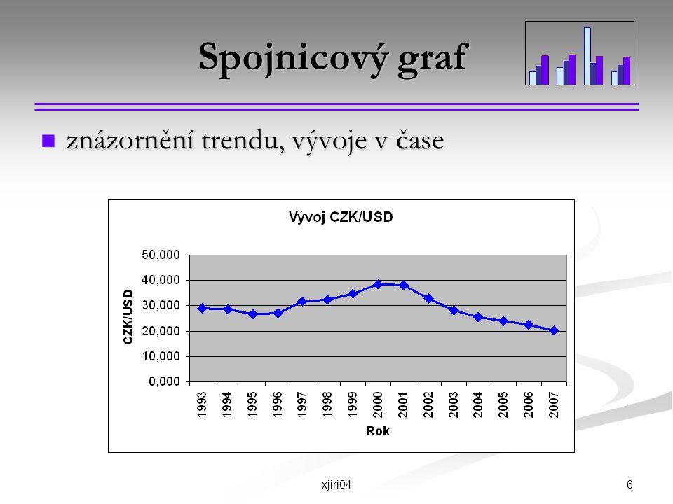 Spojnicový graf znázornění trendu, vývoje v čase