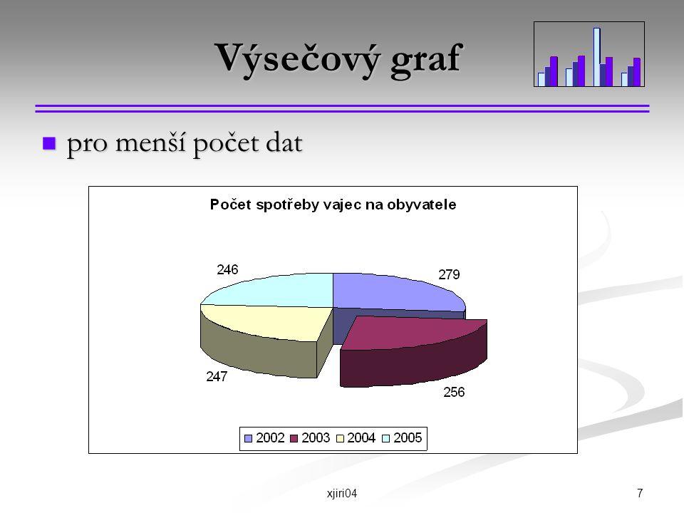 Výsečový graf pro menší počet dat