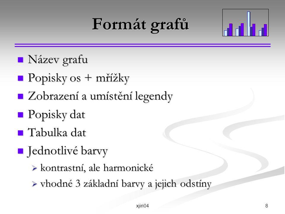 Formát grafů Název grafu Popisky os + mřížky
