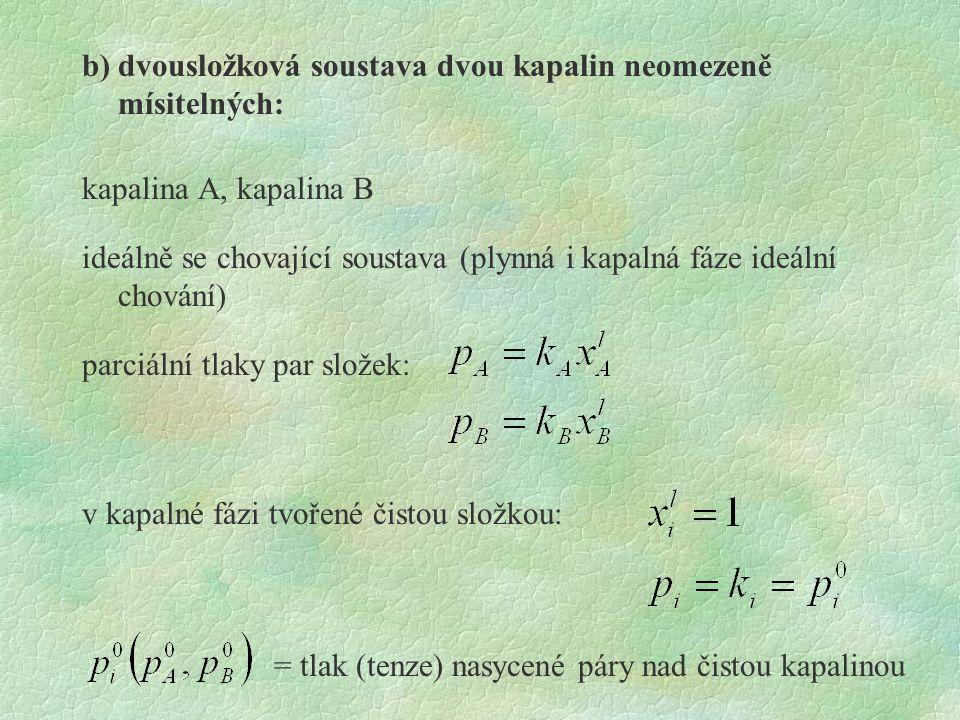 b) dvousložková soustava dvou kapalin neomezeně mísitelných: kapalina A, kapalina B ideálně se chovající soustava (plynná i kapalná fáze ideální chování) parciální tlaky par složek: