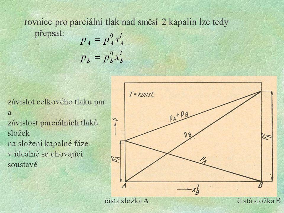 rovnice pro parciální tlak nad směsí 2 kapalin lze tedy přepsat: