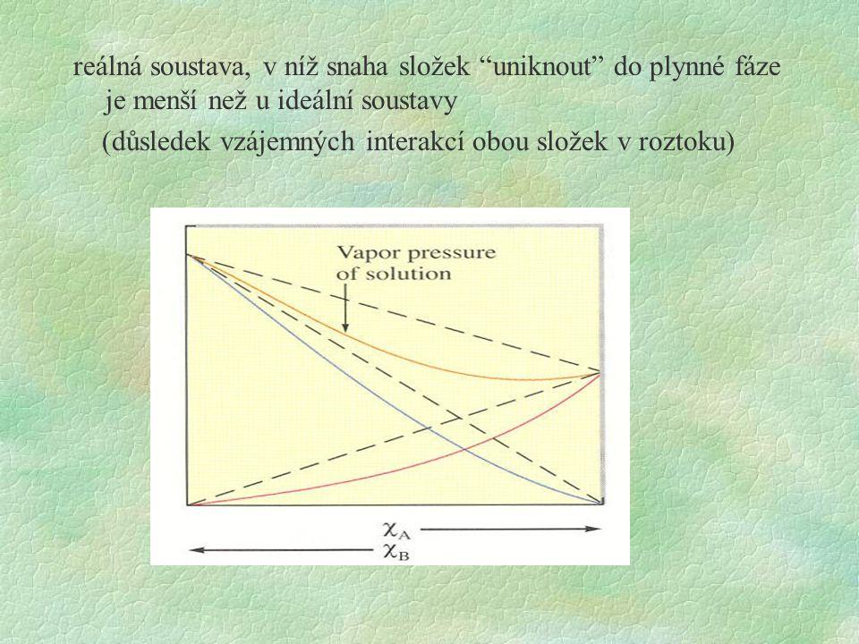 reálná soustava, v níž snaha složek uniknout do plynné fáze je menší než u ideální soustavy (důsledek vzájemných interakcí obou složek v roztoku)