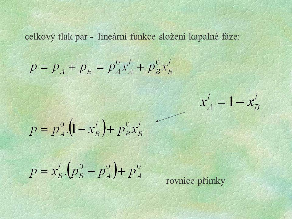 celkový tlak par - lineární funkce složení kapalné fáze: