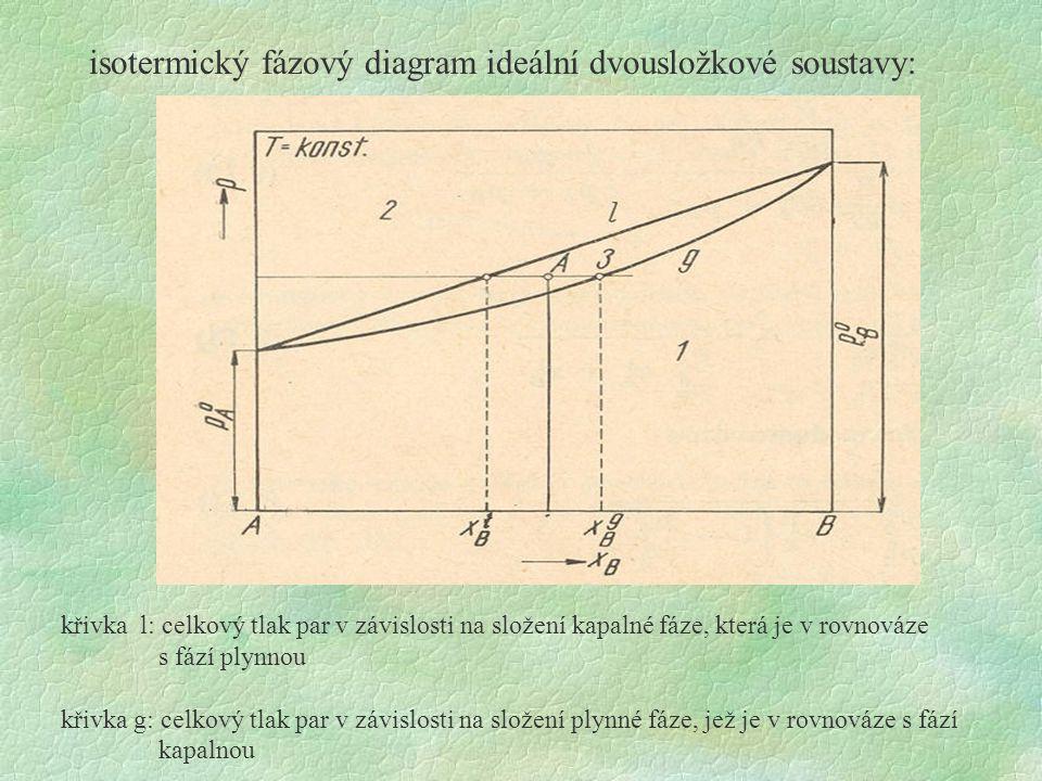 isotermický fázový diagram ideální dvousložkové soustavy: