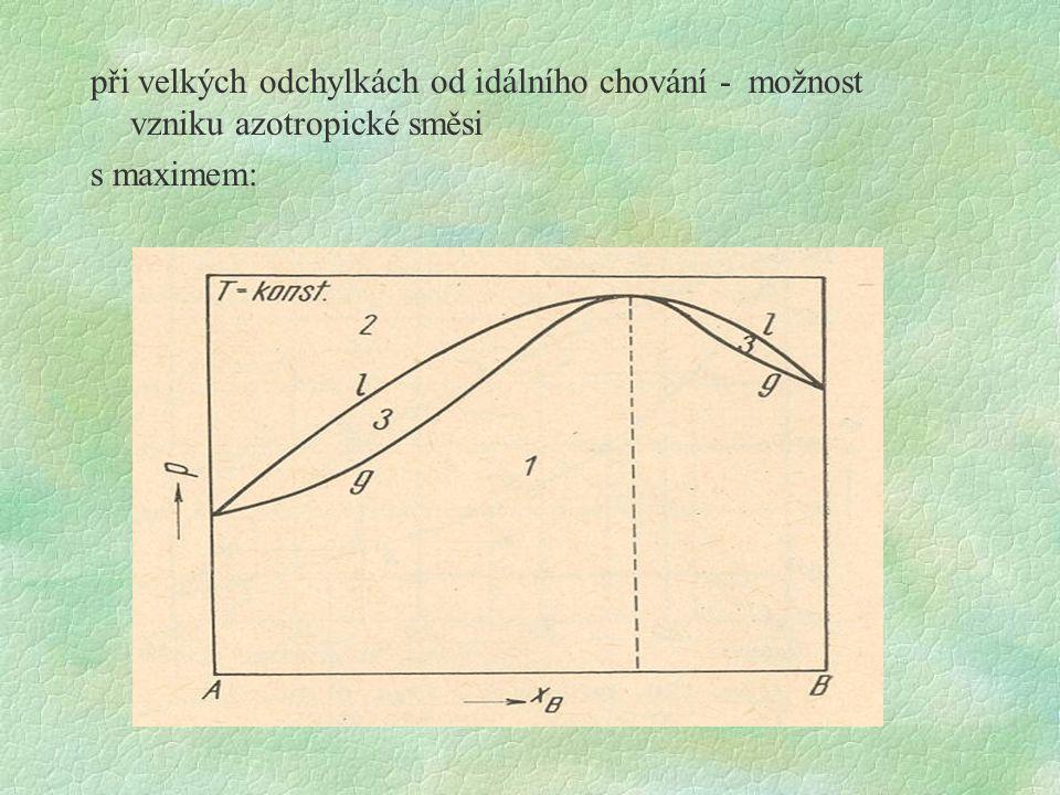při velkých odchylkách od idálního chování - možnost vzniku azotropické směsi s maximem: