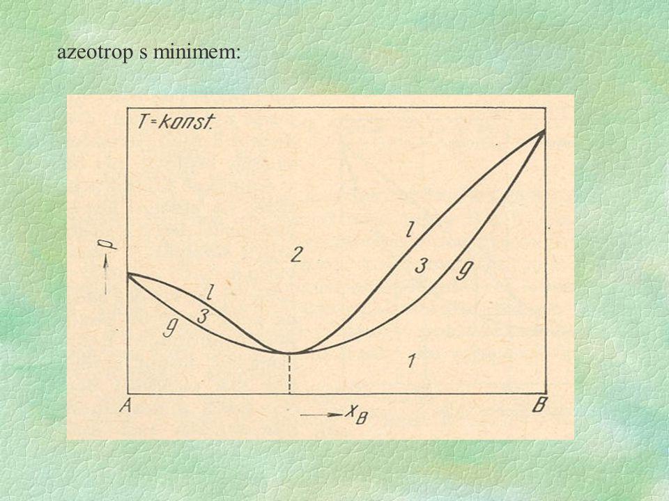 azeotrop s minimem: azeotrop má nižší tenzi páry než směsi daných dvou rozpouštědel jiného složení, tedy má vyšší bod varu než směs jiného složení.