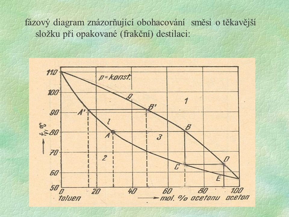 fázový diagram znázorňující obohacování směsi o těkavější složku při opakované (frakční) destilaci: