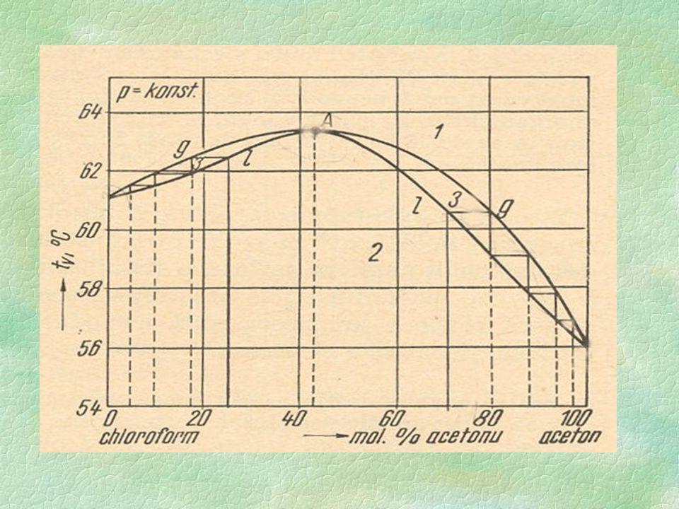 u směsi tvořící azeotrop s maximem (bodu varu) se frakční destilací směsi nalevo od azeotropu dostávám postupně ke směsi obohacené o chloroform