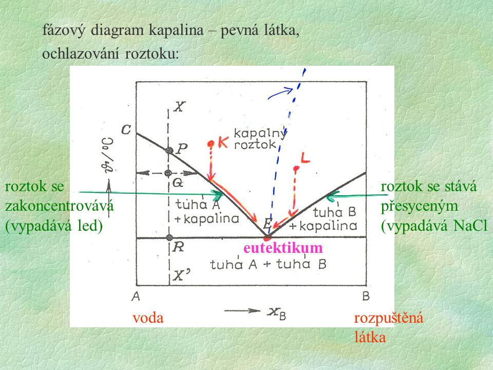 fázový diagram kapalina – pevná látka, ochlazování roztoku: