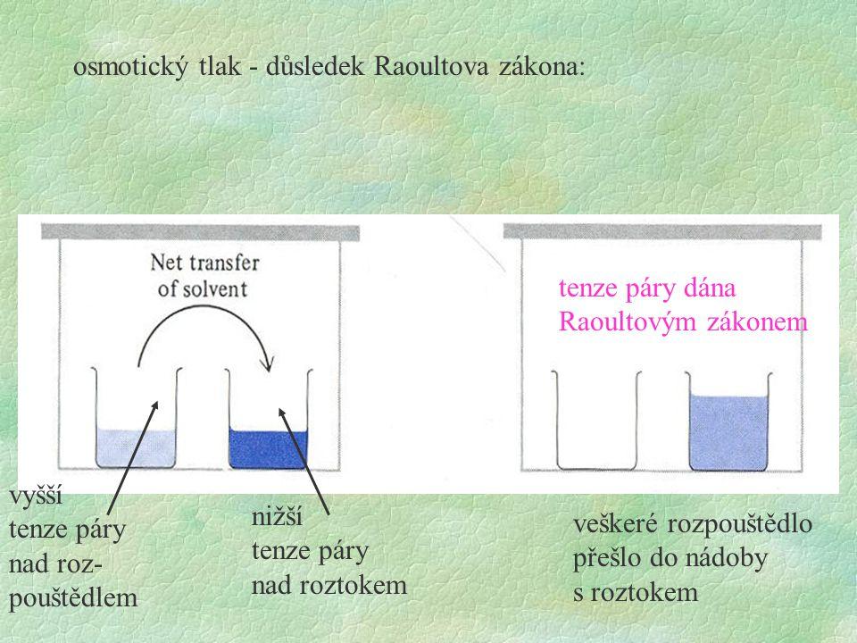 osmotický tlak - důsledek Raoultova zákona: