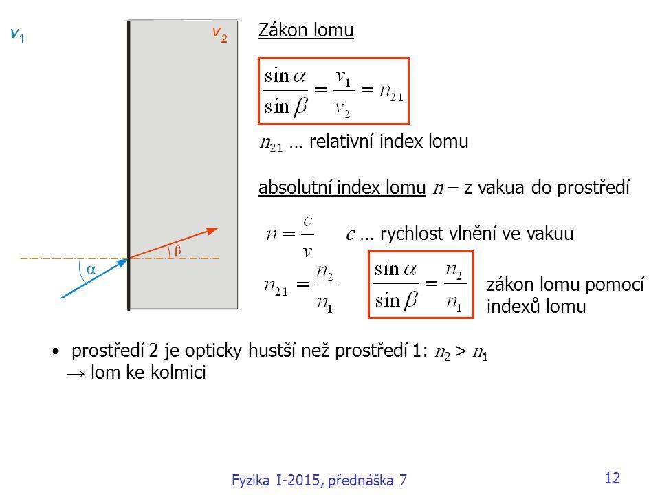 n21 … relativní index lomu