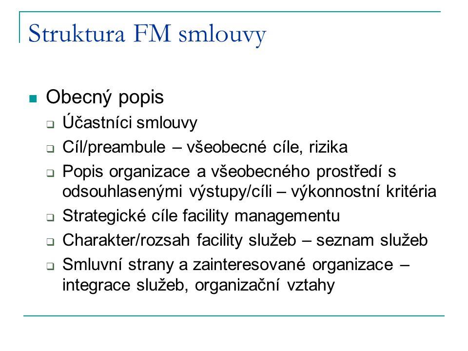 Struktura FM smlouvy Obecný popis Účastníci smlouvy