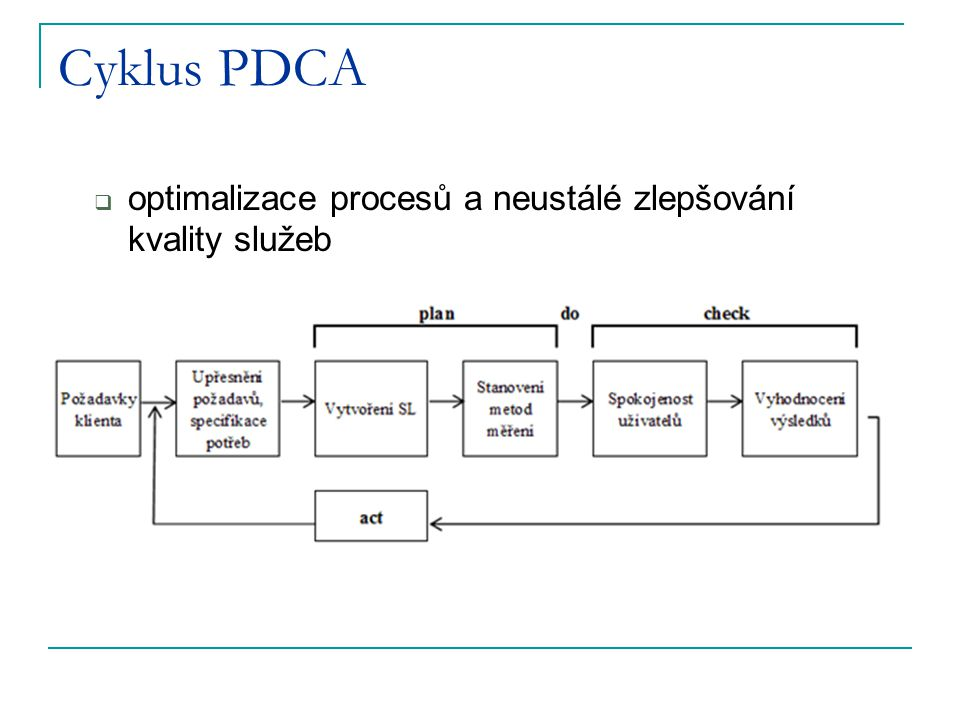 Cyklus PDCA optimalizace procesů a neustálé zlepšování kvality služeb