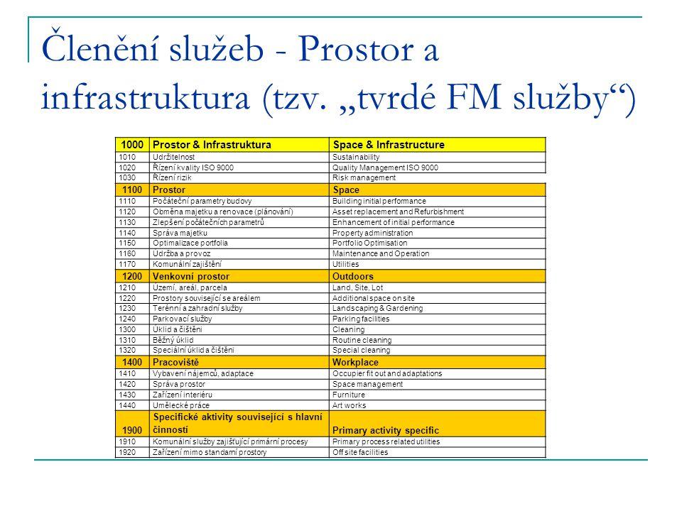 """Členění služeb - Prostor a infrastruktura (tzv. """"tvrdé FM služby )"""