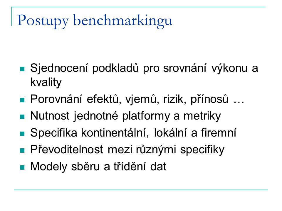 Postupy benchmarkingu