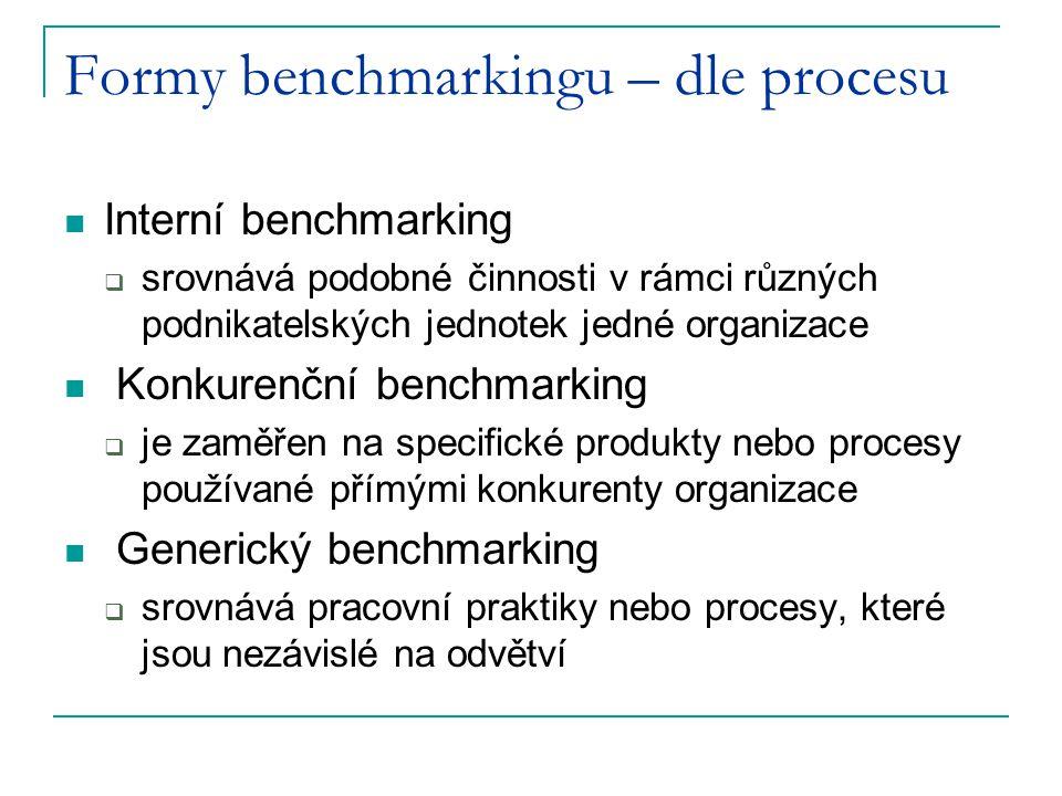 Formy benchmarkingu – dle procesu