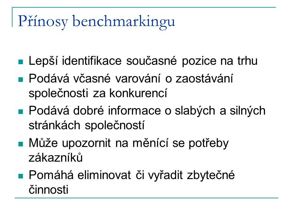 Přínosy benchmarkingu