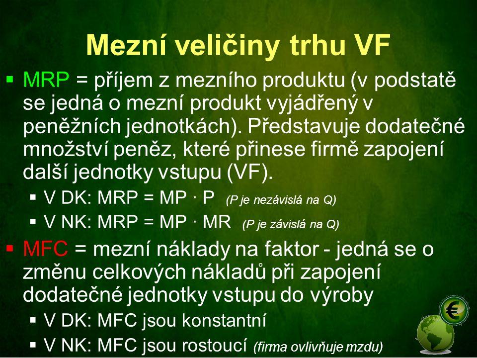 Mezní veličiny trhu VF