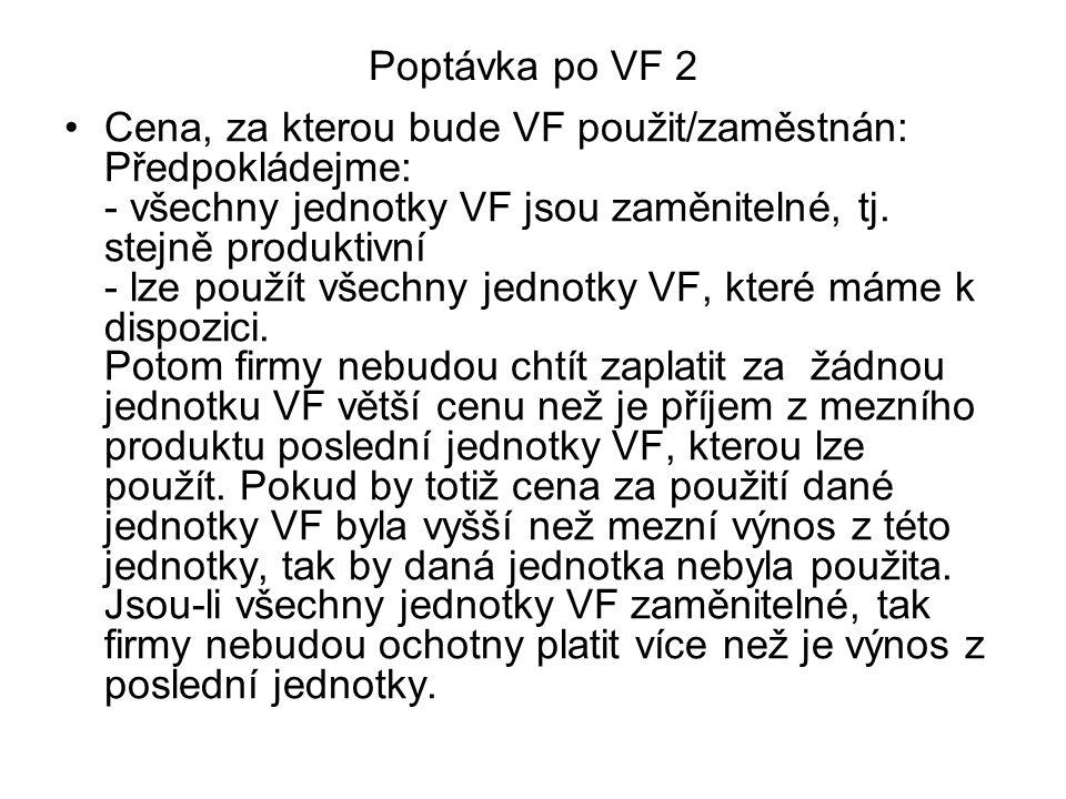 Poptávka po VF 2