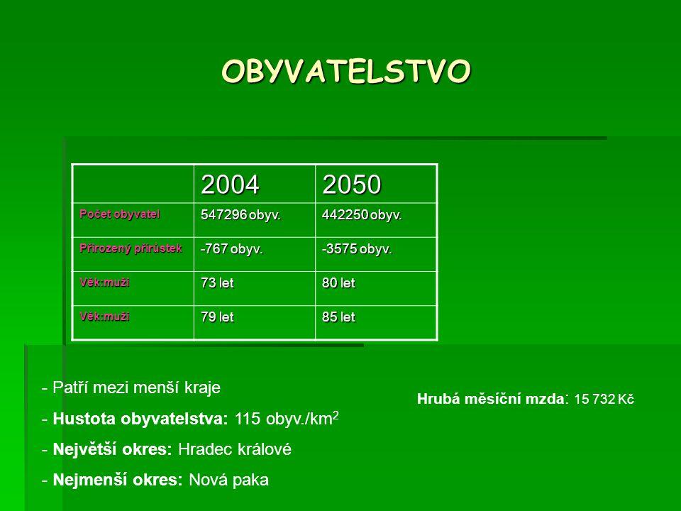 OBYVATELSTVO 2004 2050 Patří mezi menší kraje